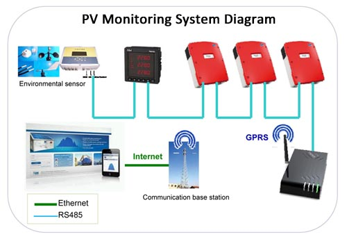 Monitoring Of Photovoltaic System : Apo new energy products solar air conditioner panel
