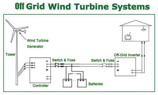 Wind Turbine System : Apo new energy products solar air conditioner panel